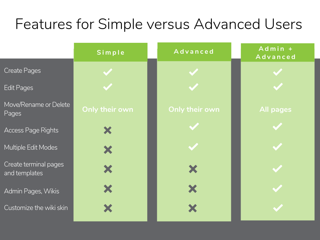 XWiki Features for Simple versus Advanced users