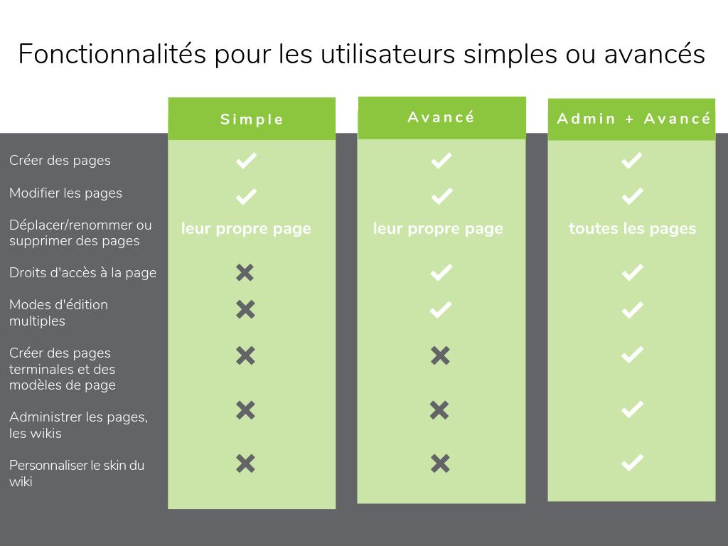 Fonctionnalites pour utilisateurs ou simples avances
